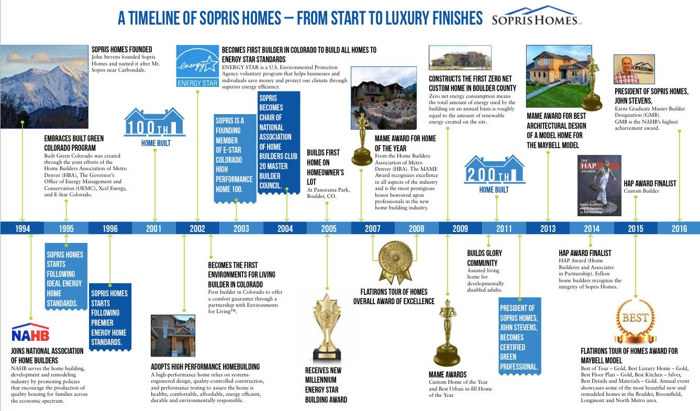 sopris homes timeline